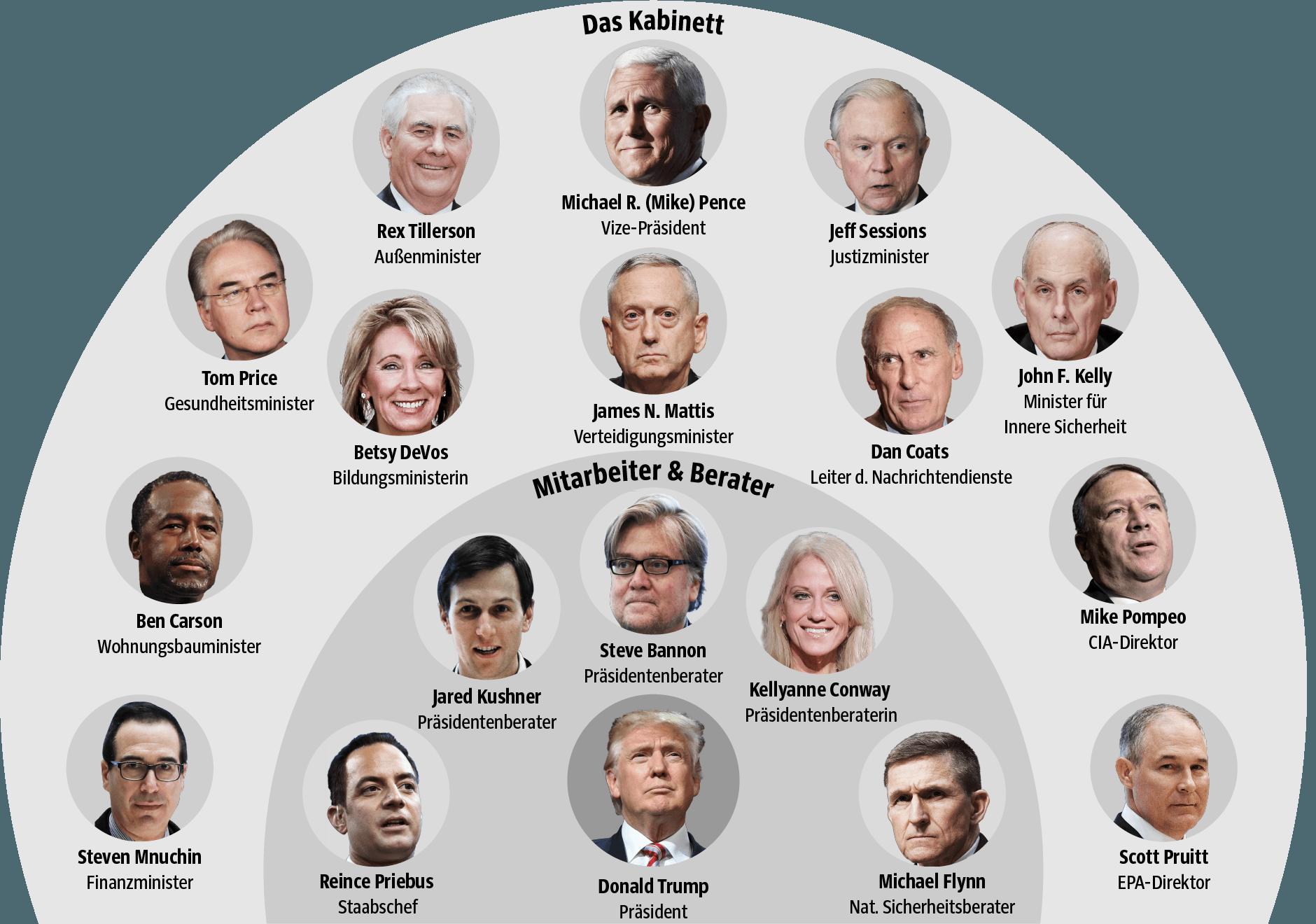 usa trumps machtzirkel - Was Ist Ein Kabinett