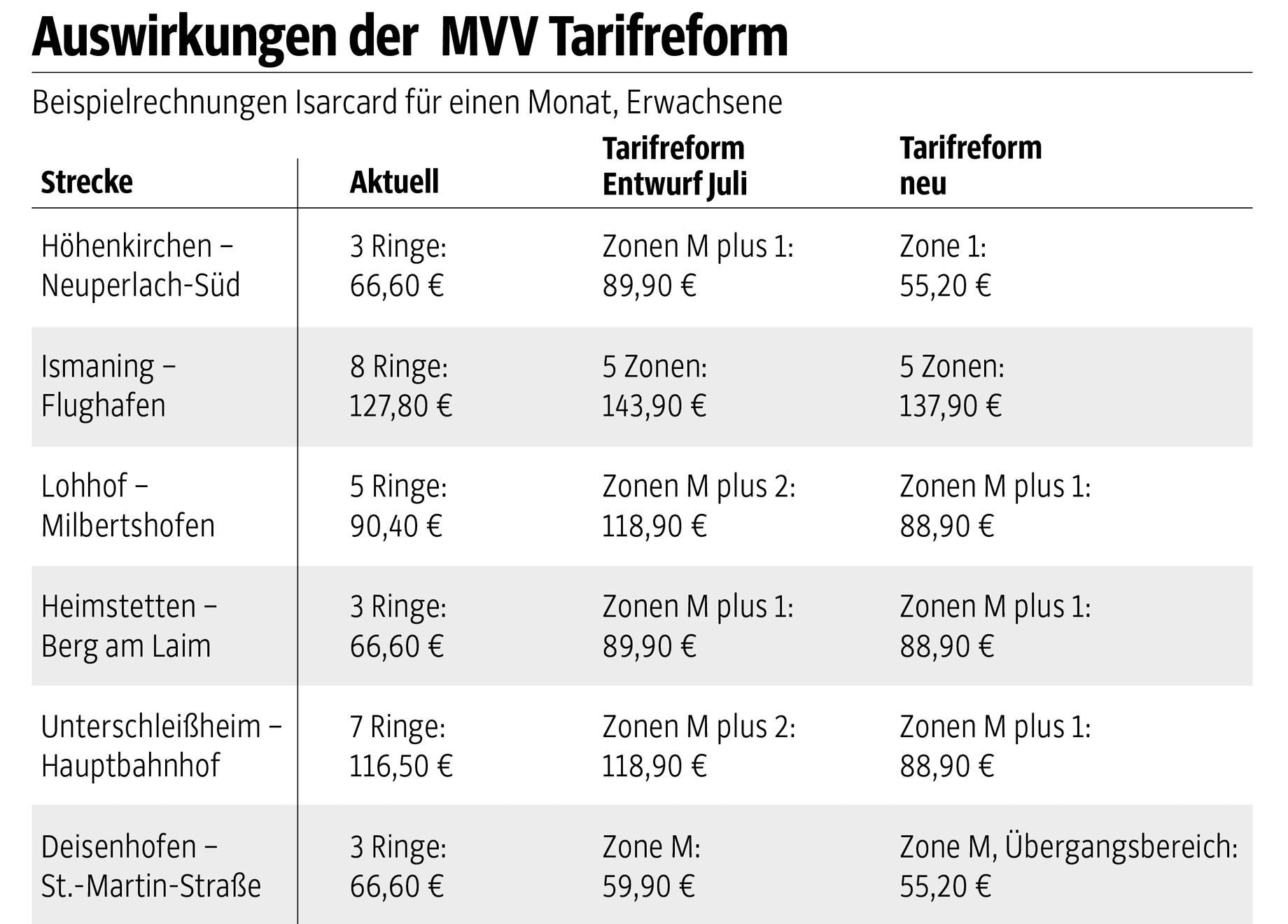 Mvv Zonen Karte.Mvv Tarifreform Wie Sich Die Preise Andern Munchen