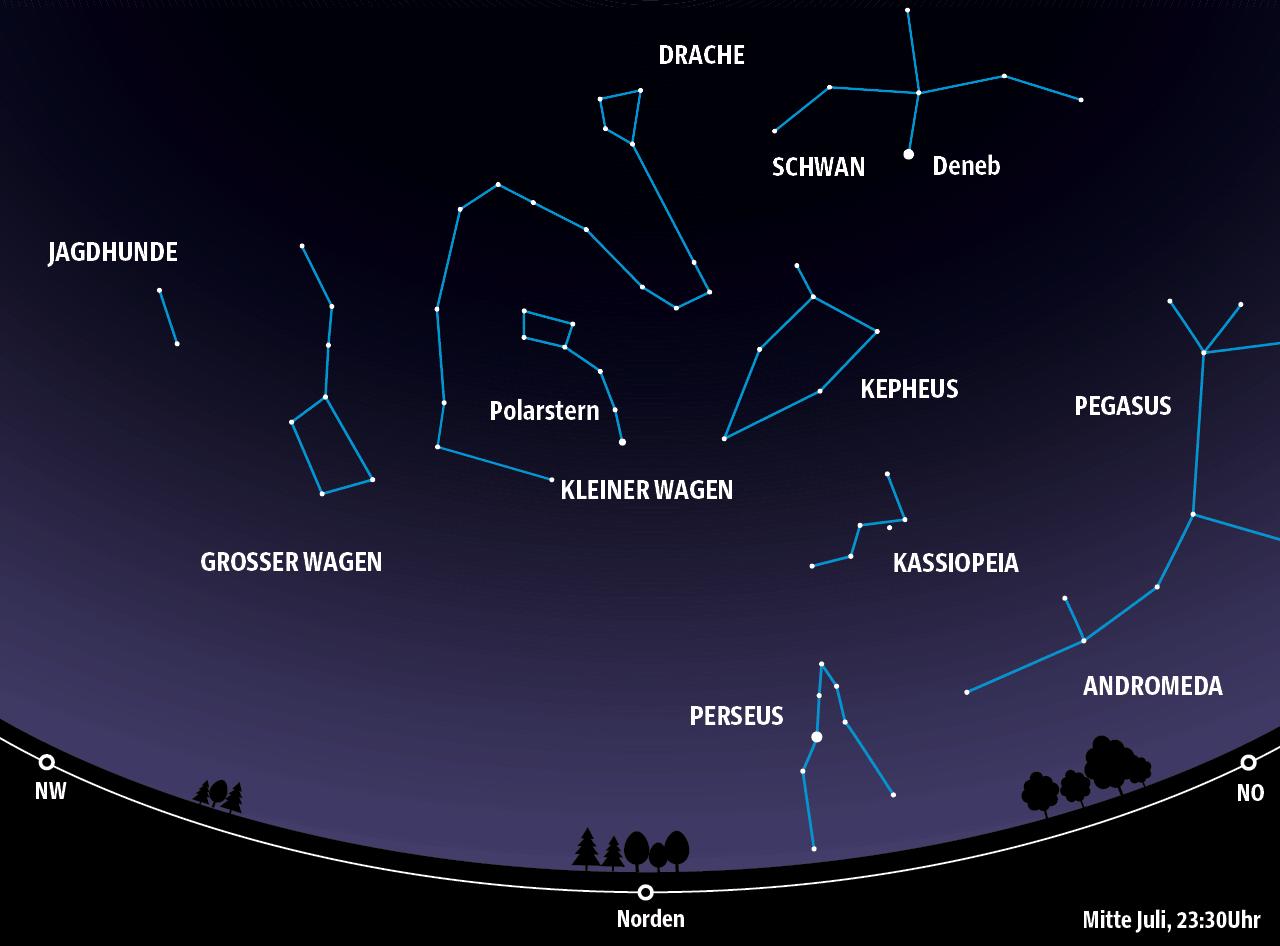 Astronomie sternenhimmel juli panorama süddeutsche